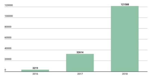 2018物联网威胁新趋势卡巴斯基: