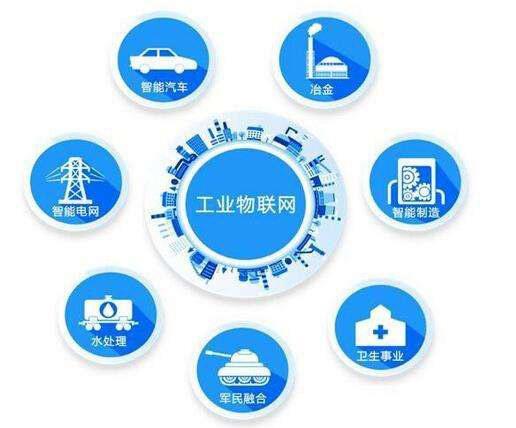 中国物联网市场规模,2020年将上升至3610亿美元